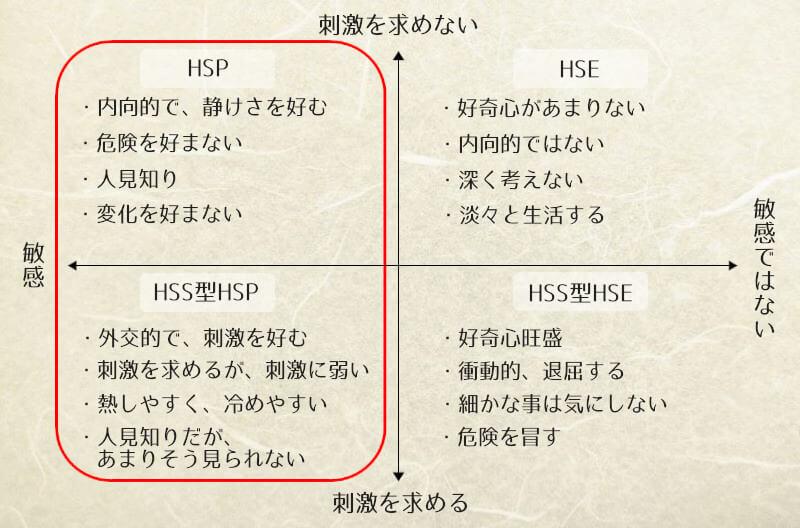 HSPのタイプ