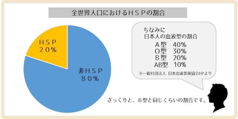 全世界人口におけるHSPの割合を表したグラフ
