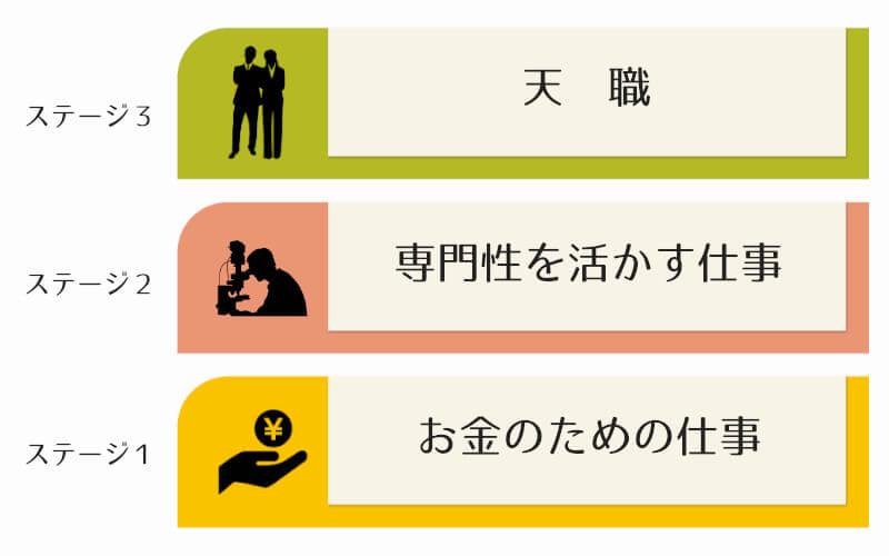 仕事の動機の違いによるステージを表した図