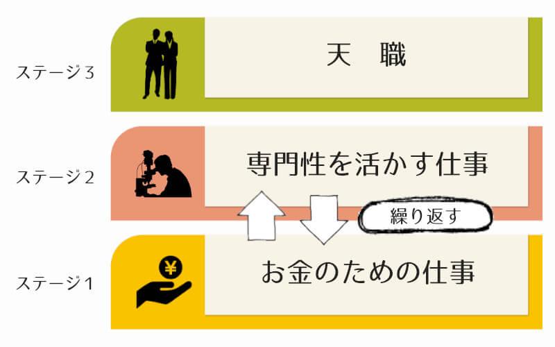 仕事の動機となるステージの変化を表した図