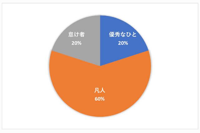 働きアリの法則のグラフ