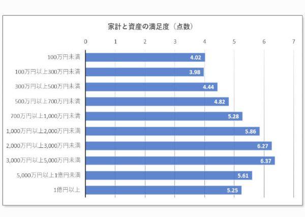 世帯年収と主観的な満足度を表したグラフ