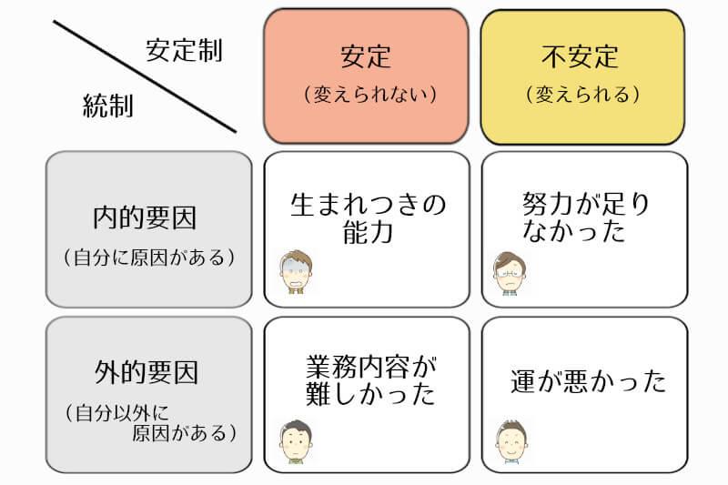 4つのタイプに分類